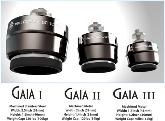 The IsoAcoustics Gaia isolators have different models for speakers of different weights.